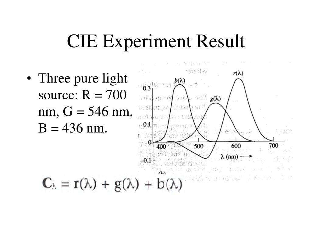 CIE Experiment Result