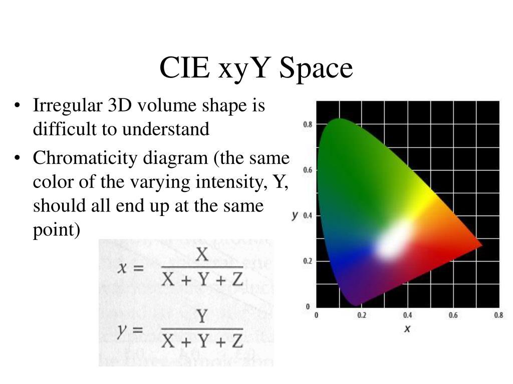 CIE xyY Space