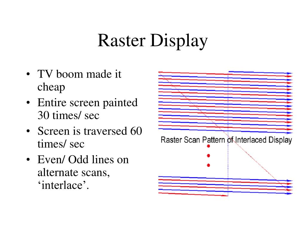 Raster Display