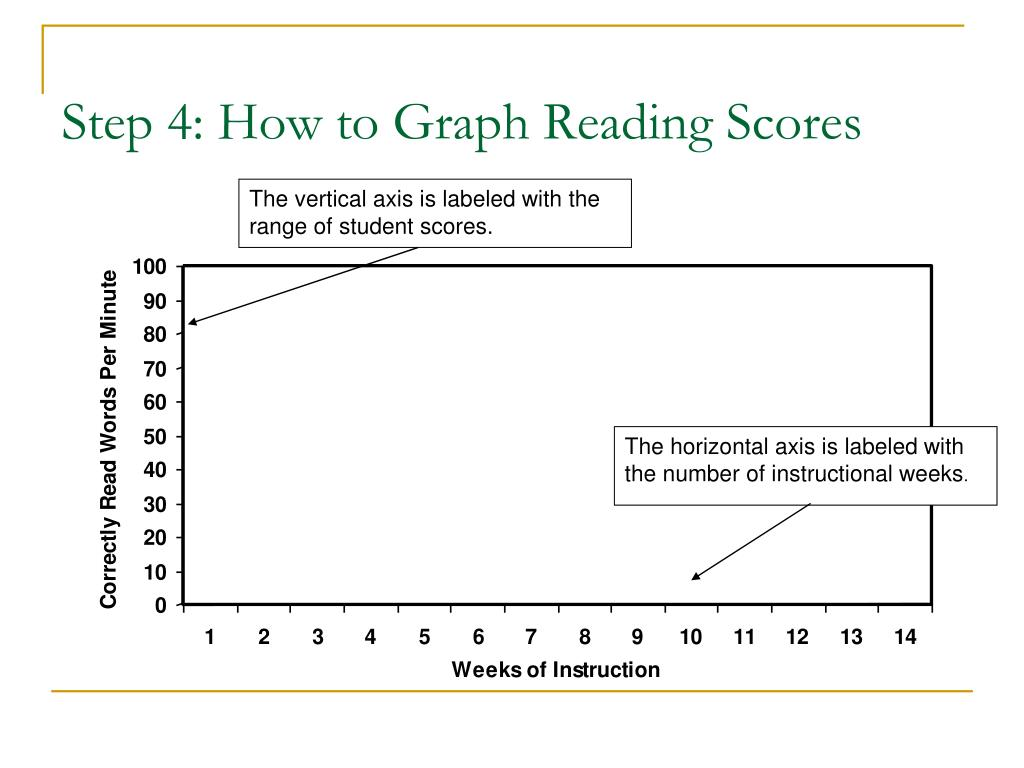 Step 4: How to Graph Reading Scores