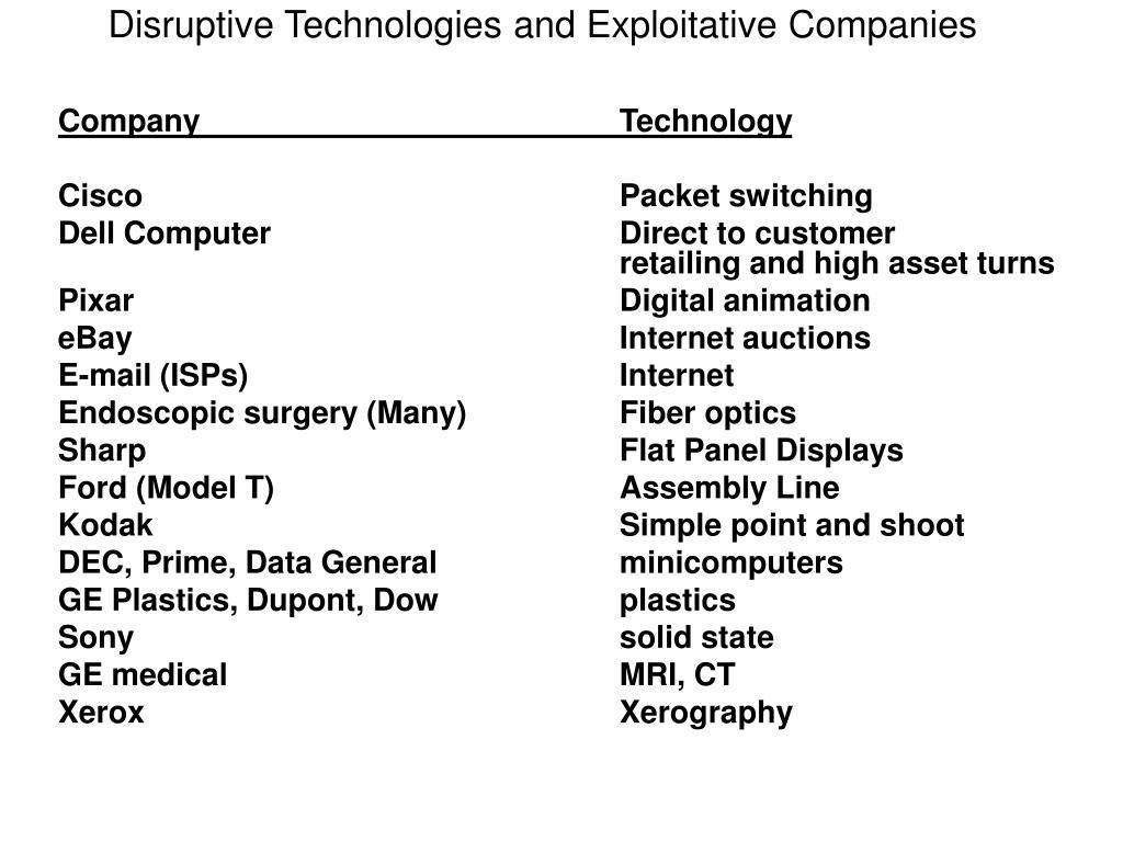 Company                                          Technology