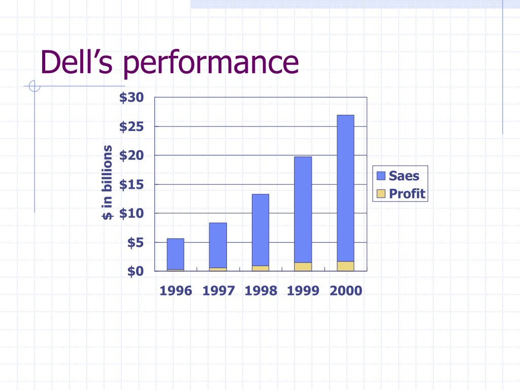 Dell's performance