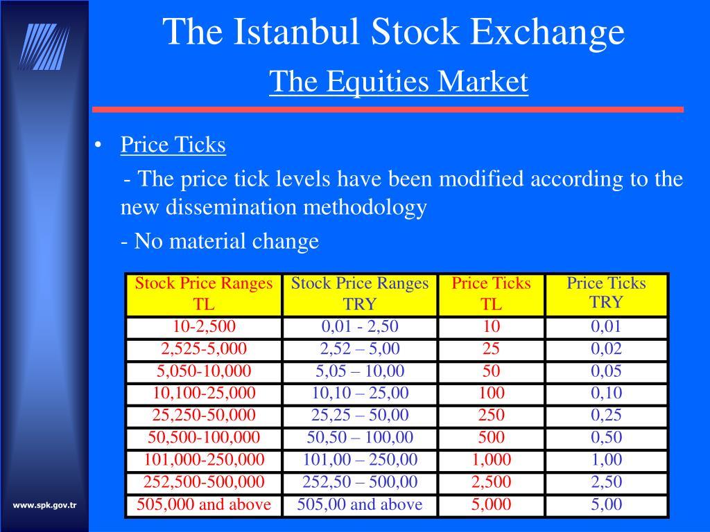 Price Ticks