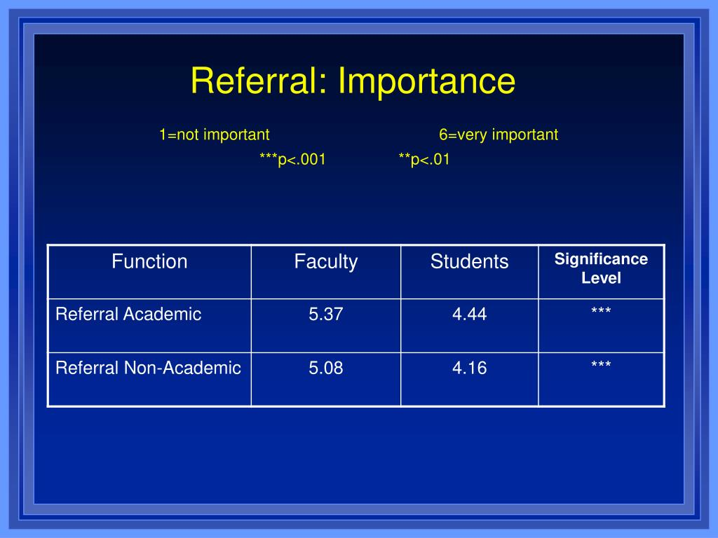 Referral: Importance