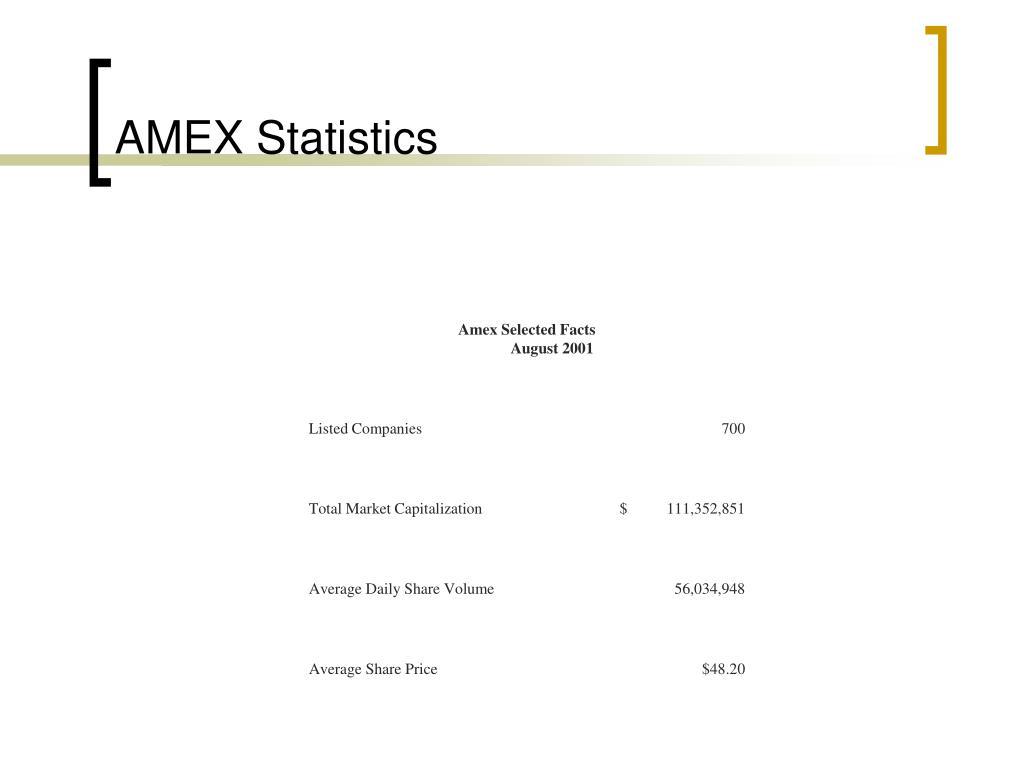AMEX Statistics