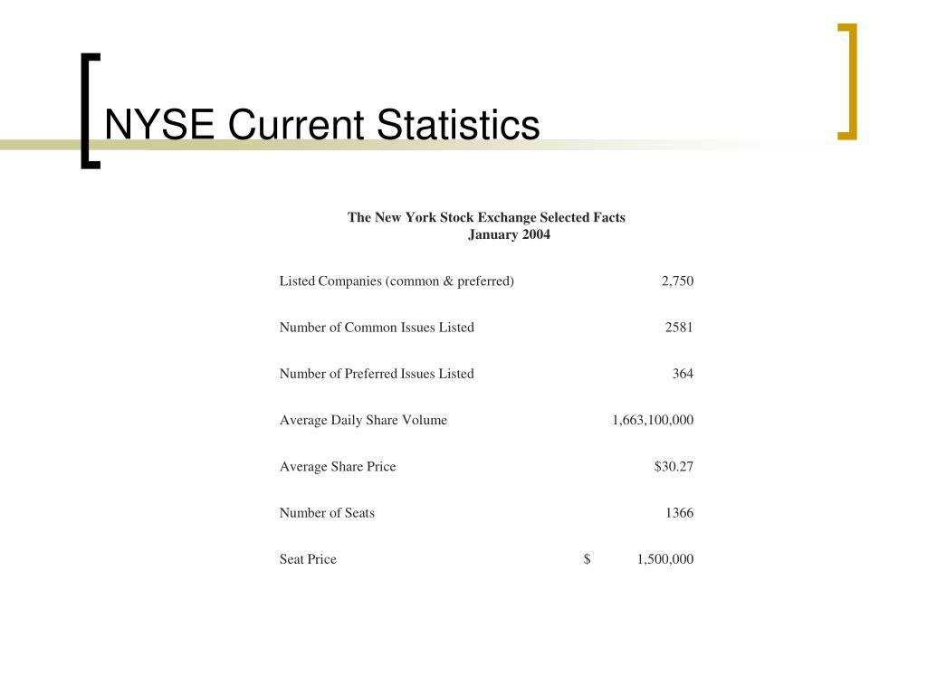 NYSE Current Statistics