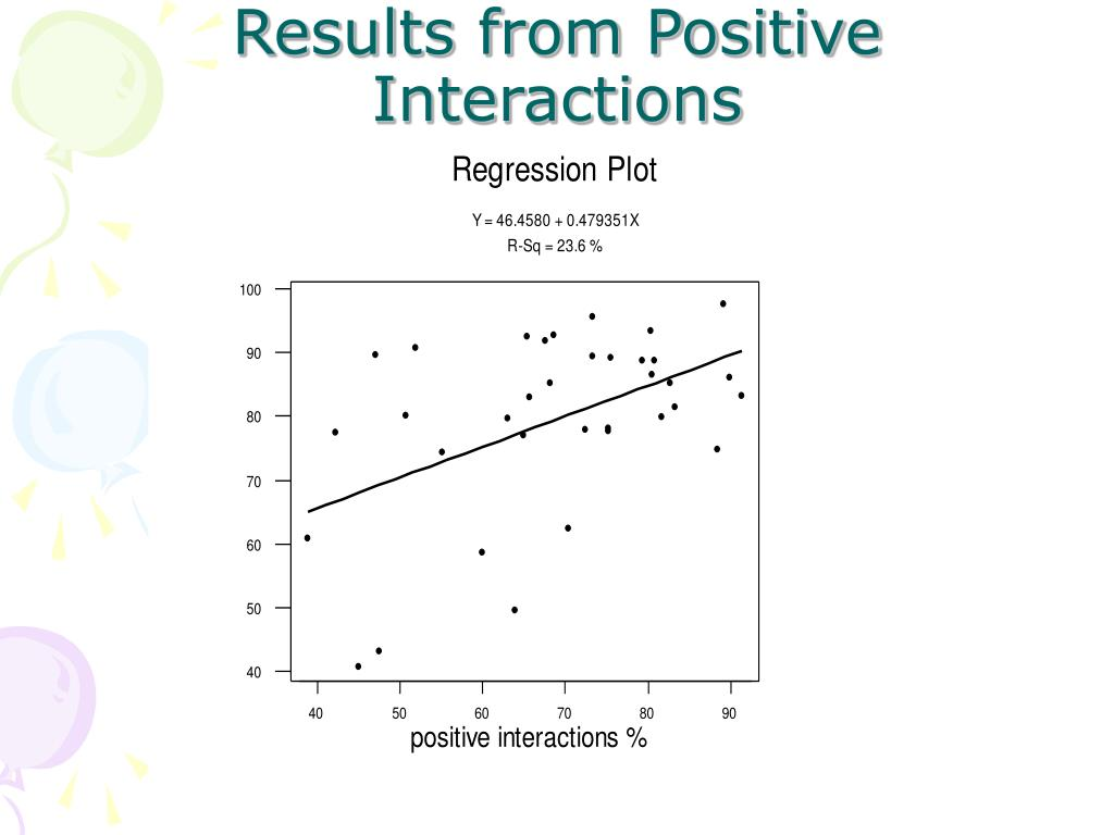Results from Positive Interactions