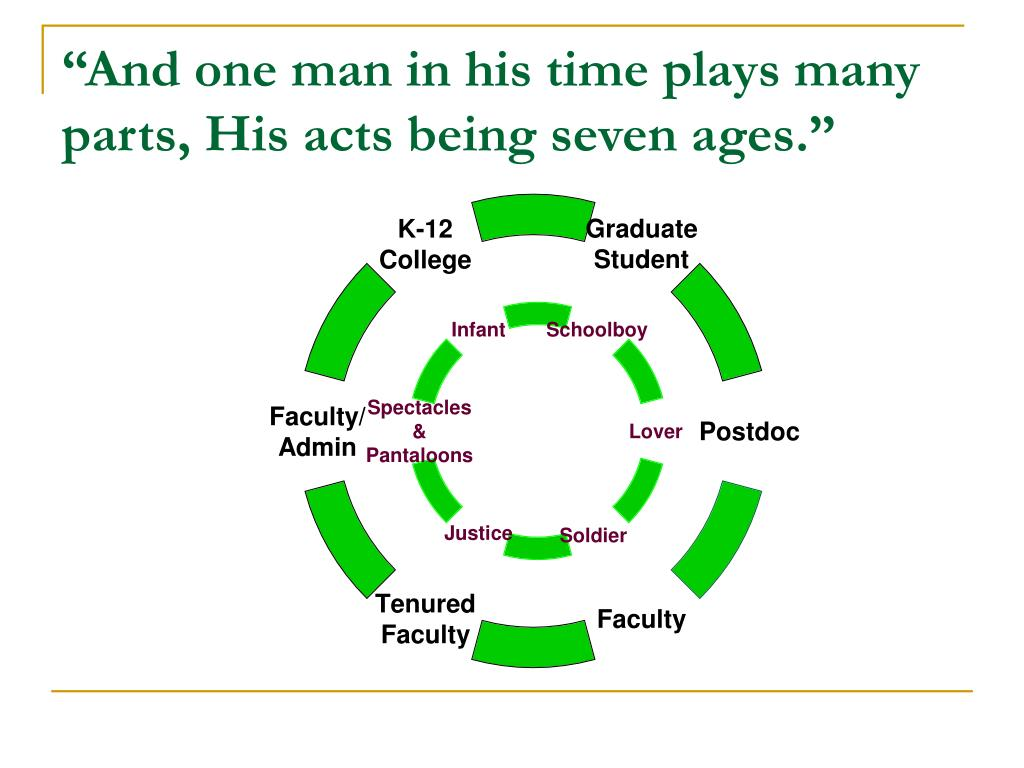 """""""And one man in his time plays many parts, His acts being seven ages."""""""