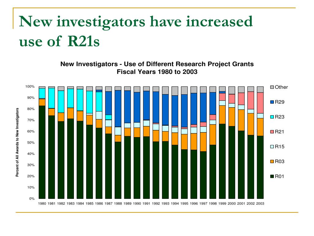 New investigators have increased