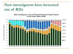 new investigators have increased use of r21s