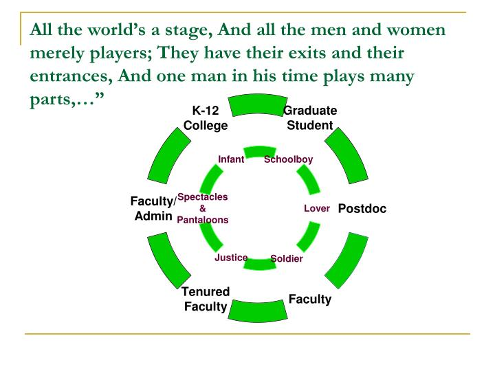 All the world's a stage, And all the men and women merely players; They have their exits and their...