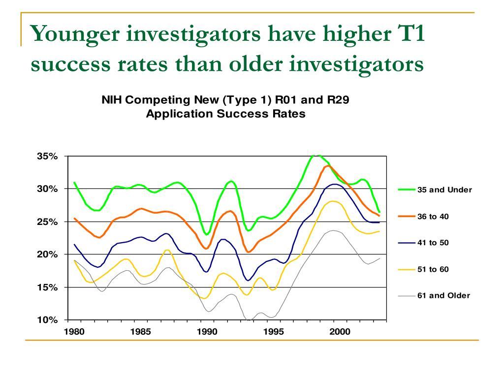 Younger investigators have higher T1 success rates than older investigators