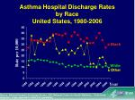 asthma hospital discharge rates by race united states 1980 2006