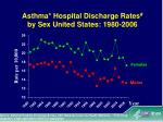 asthma hospital discharge rates by sex united states 1980 2006