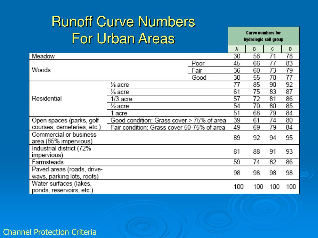 Runoff Curve Numbers