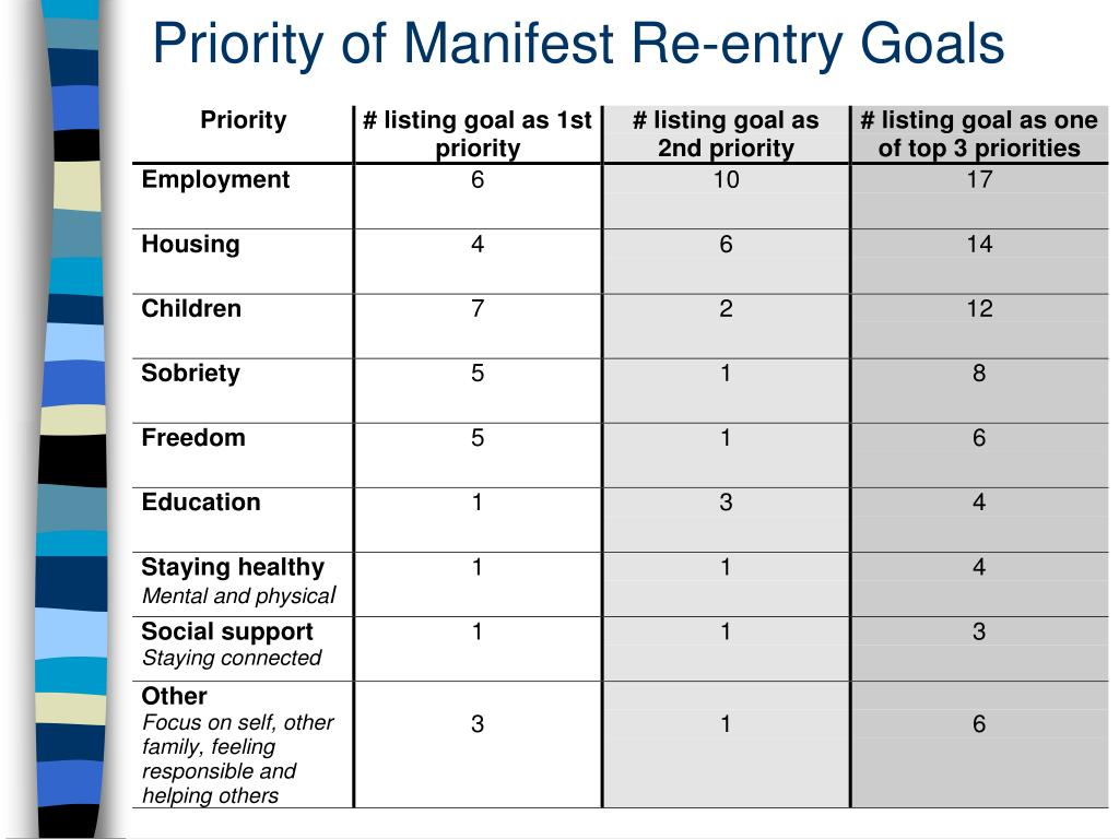 Priority of Manifest Re-entry Goals