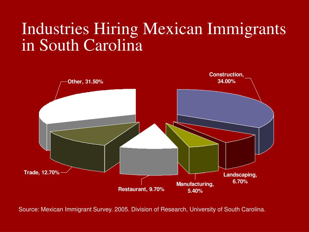 Industries Hiring Mexican Immigrants