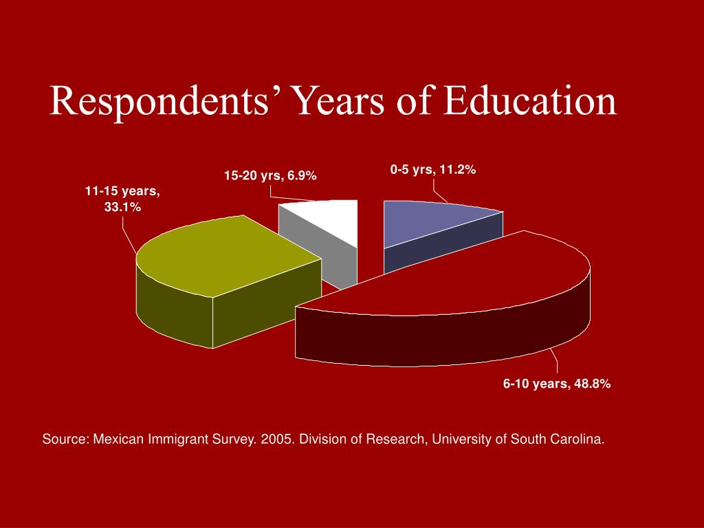 Respondents' Years of Education