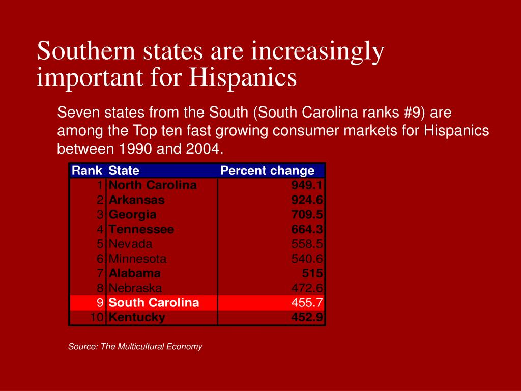 Southern states are increasingly important for Hispanics