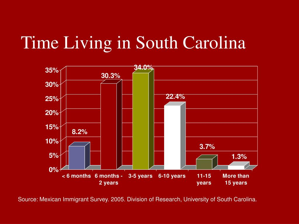 Time Living in South Carolina