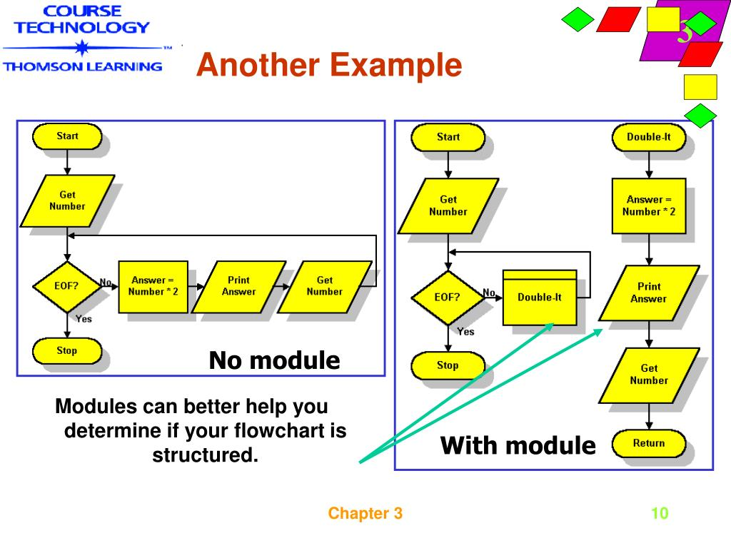 Modules can better help you determine if your flowchart is structured.