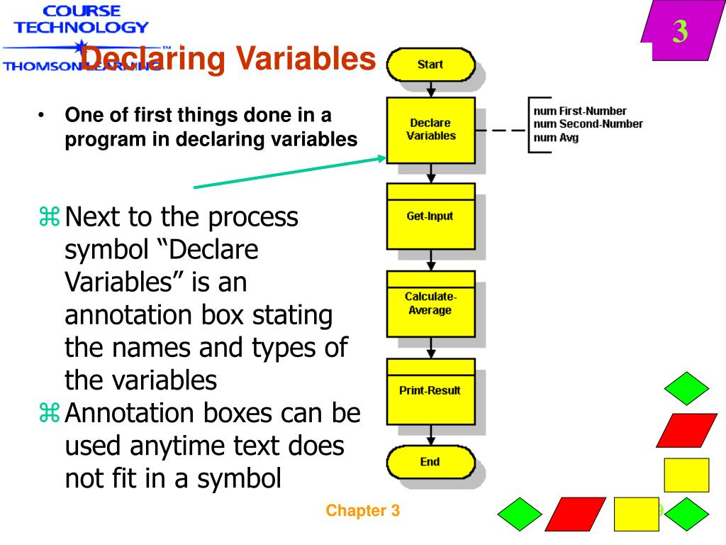 One of first things done in a program in declaring variables