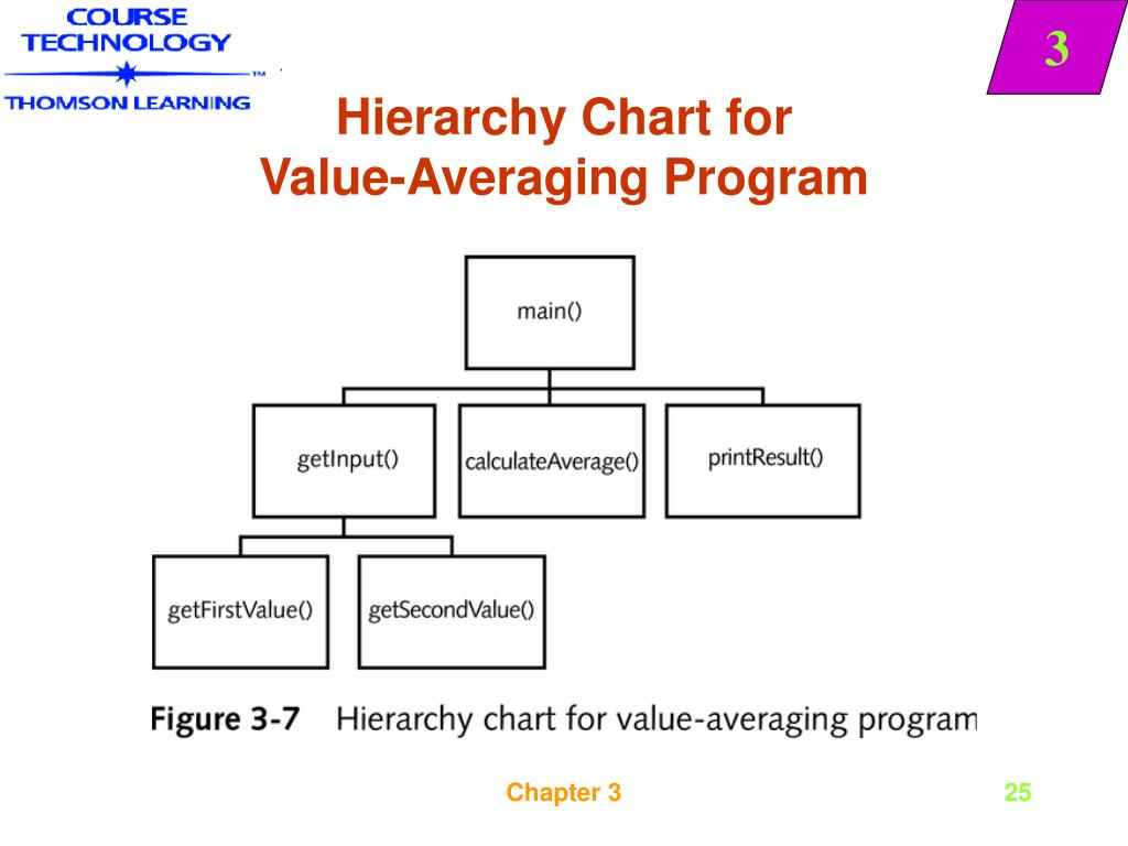 Hierarchy Chart for