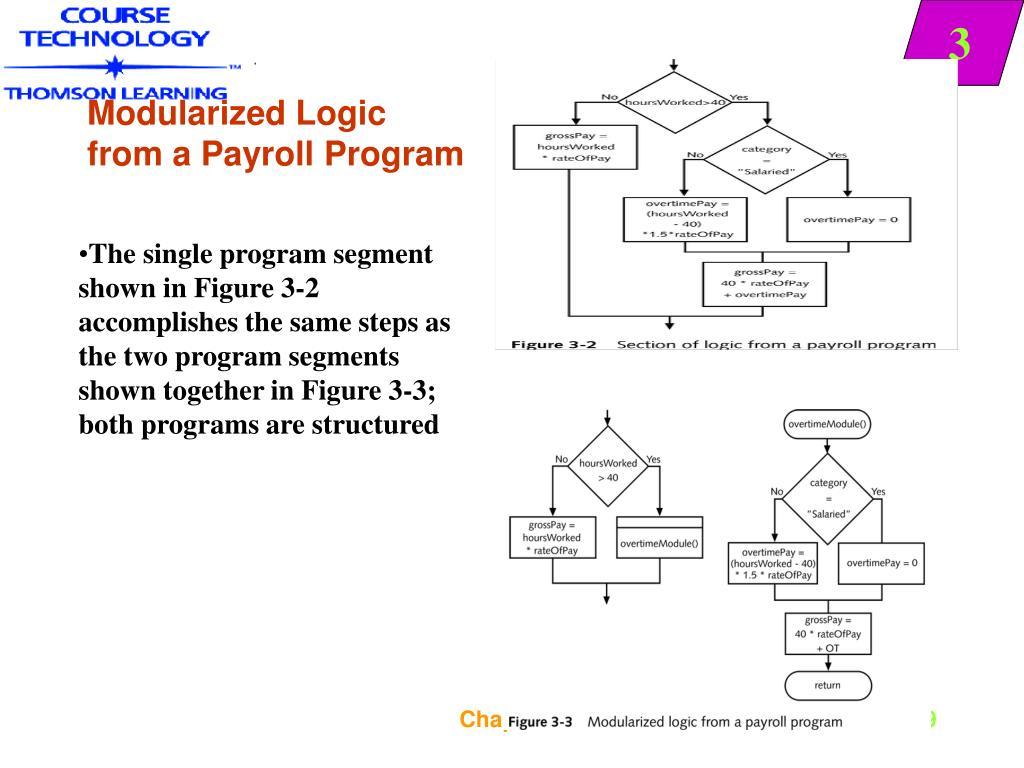 Modularized Logic