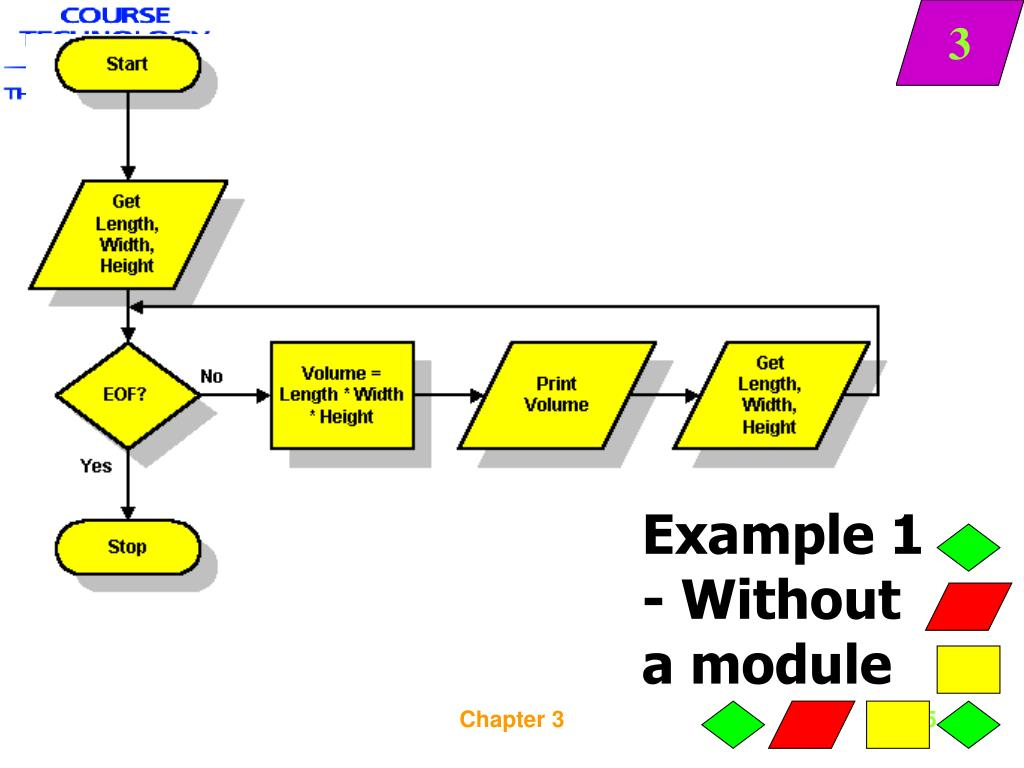 Example 1 - Without