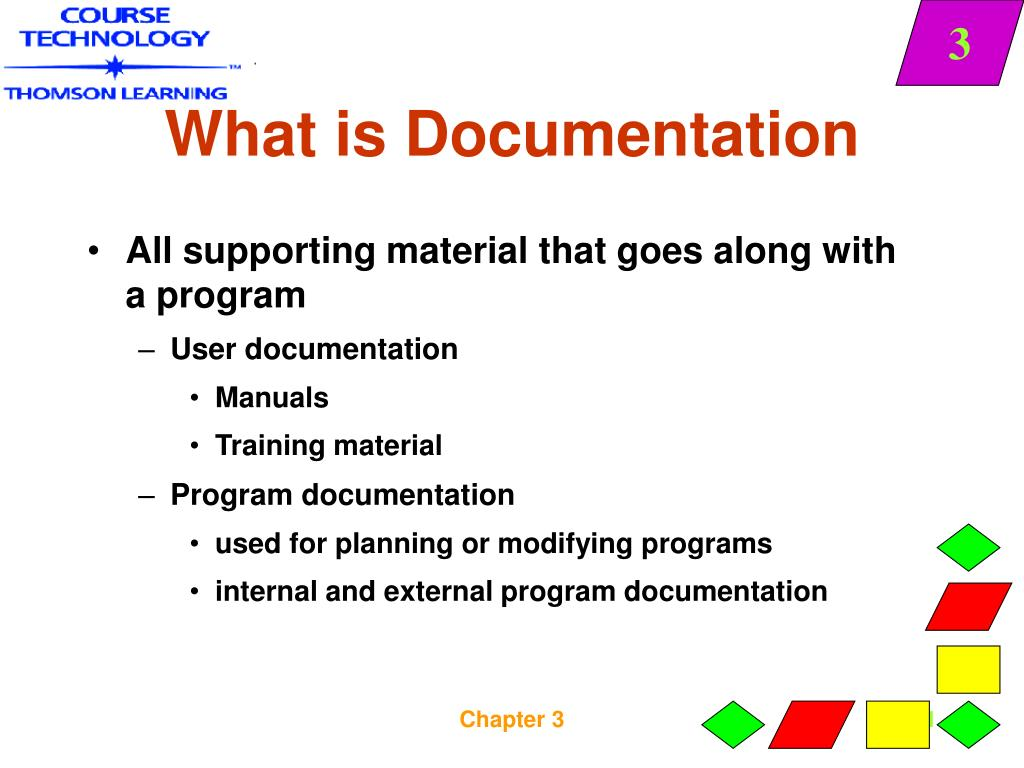 All supporting material that goes along with a program