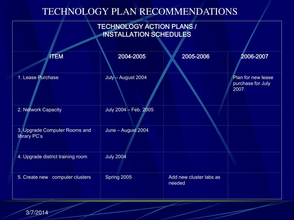 TECHNOLOGY ACTION PLANS /
