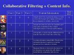 collaborative filtering content info53