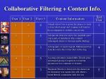 collaborative filtering content info54
