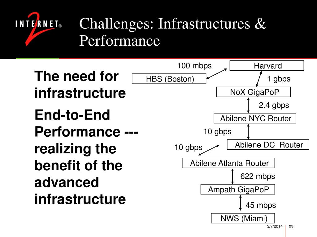 Challenges: Infrastructures & Performance
