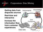 corporations data mining