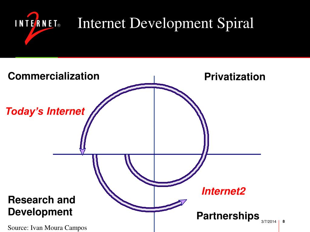 Internet Development Spiral