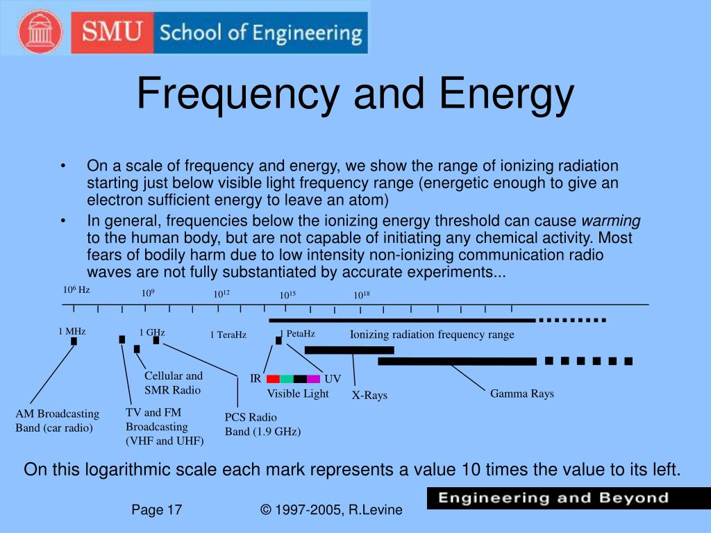 Frequency and Energy