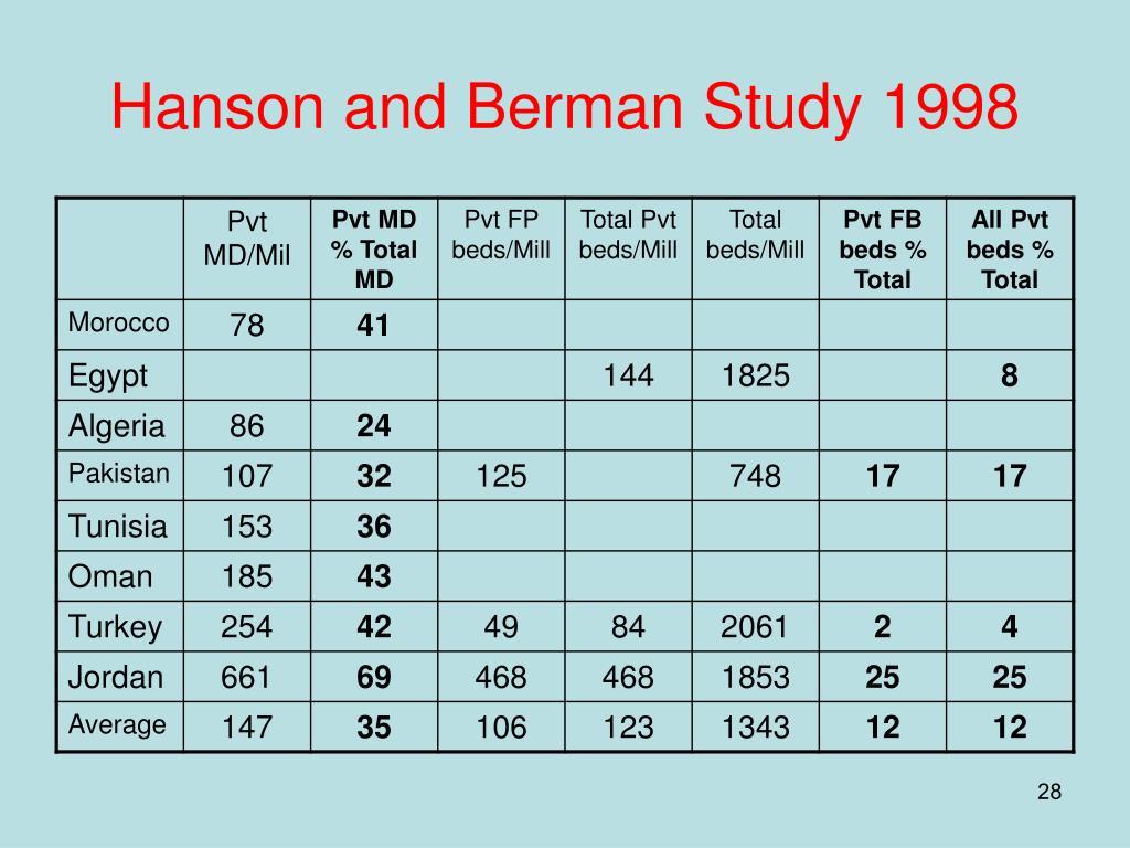 Hanson and Berman Study 1998