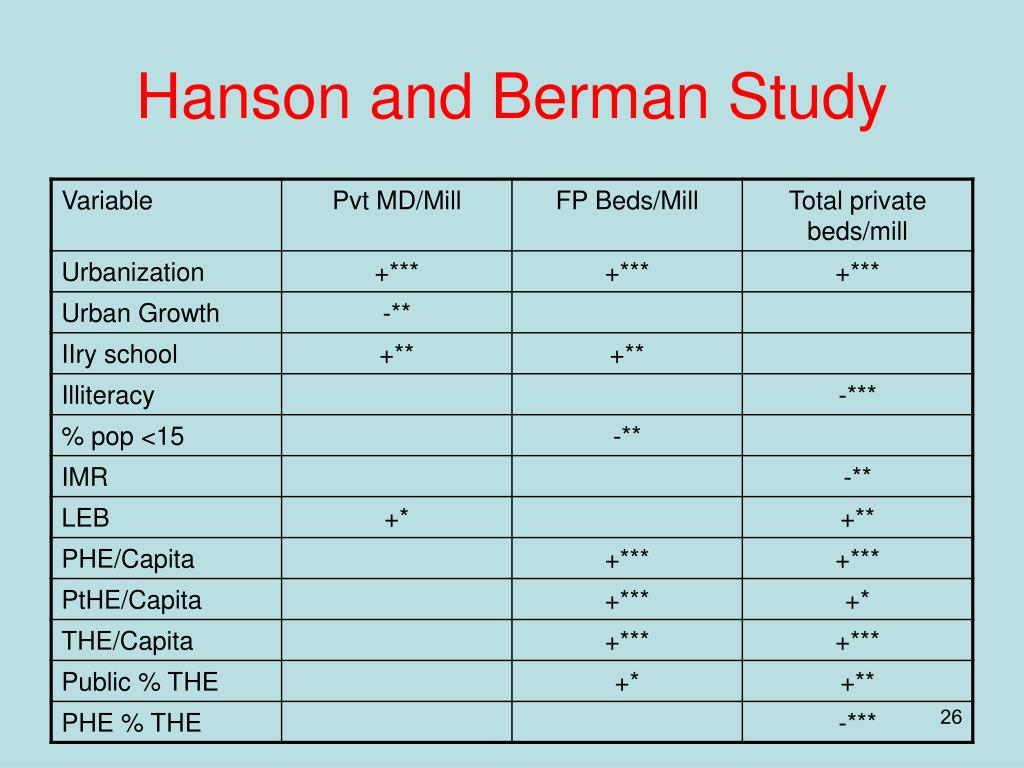 Hanson and Berman Study