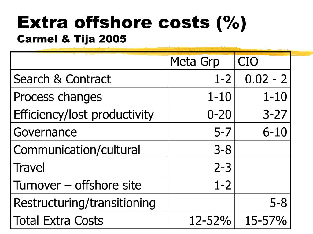 Extra offshore costs (%)