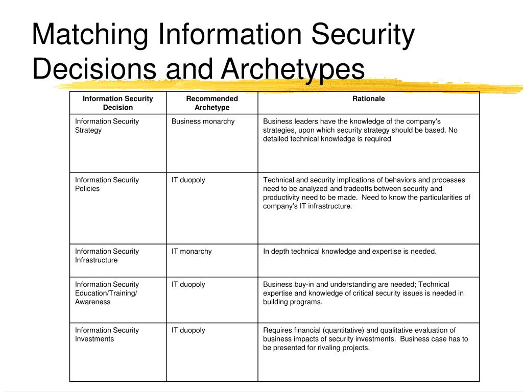 Matching Information Security Decisions and Archetypes