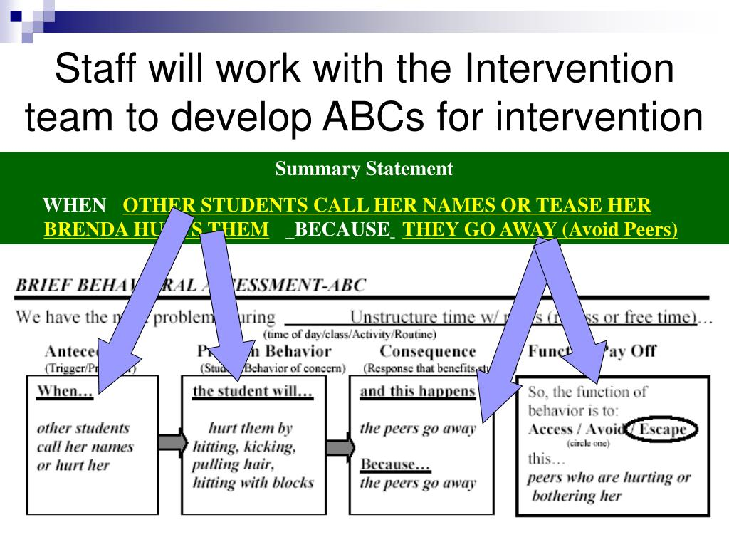 Staff will work with the Intervention team to develop ABCs for intervention