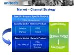 market channel strategy