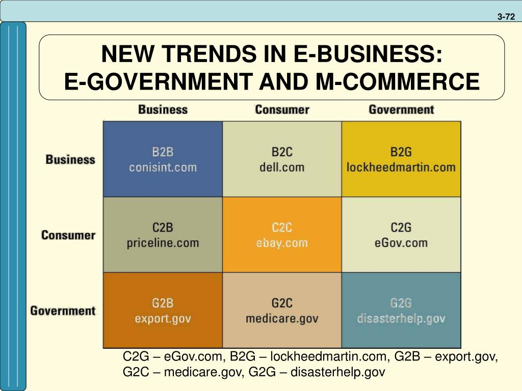 NEW TRENDS IN E-BUSINESS:
