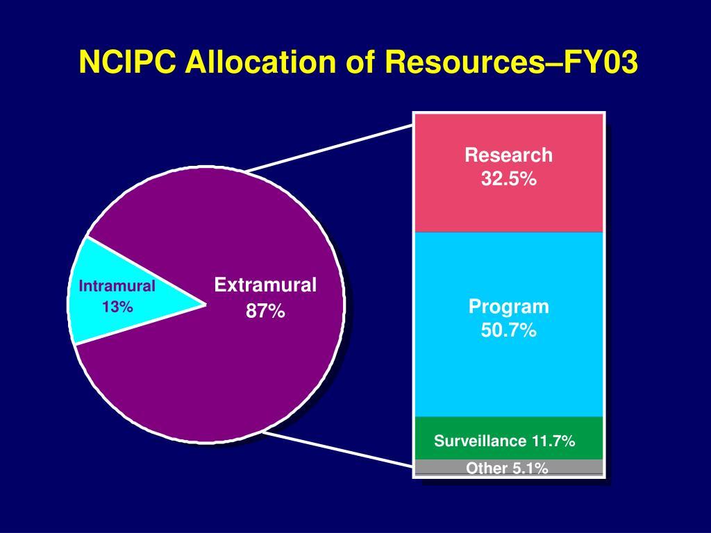 NCIPC Allocation of Resources–FY03