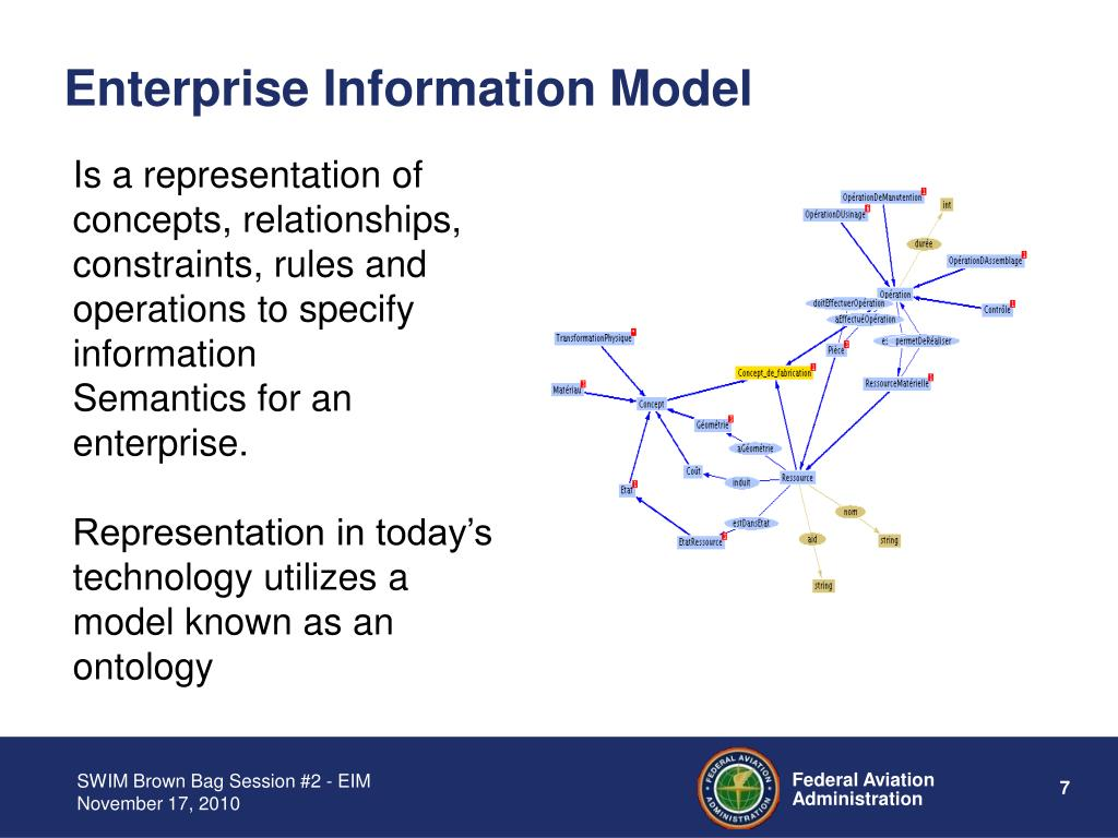 Enterprise Information Model