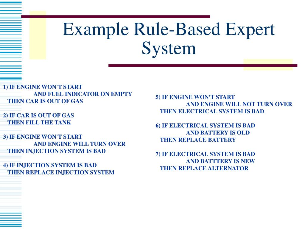 Example Rule-Based Expert System