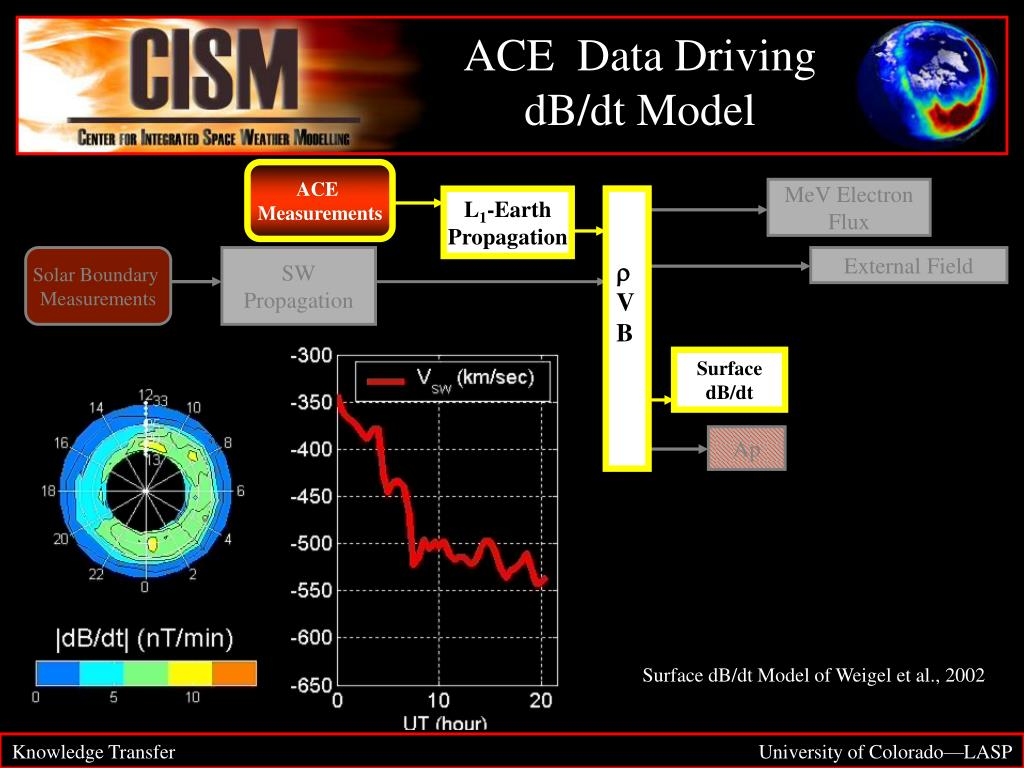 ACE  Data Driving dB/dt Model