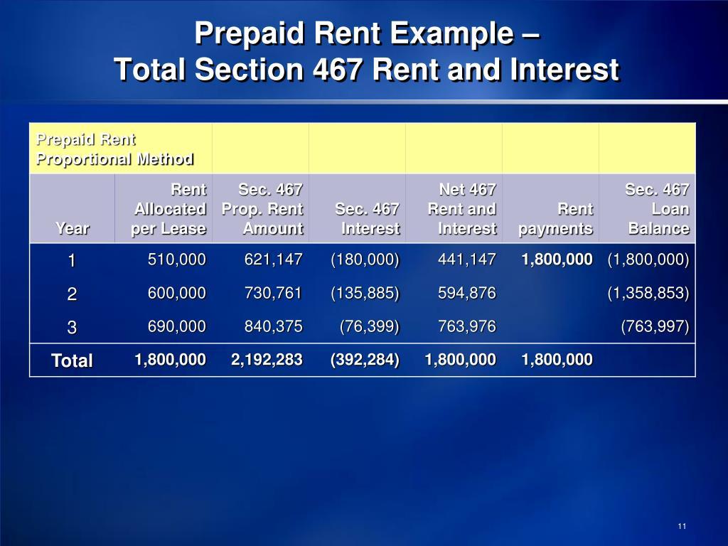 Prepaid Rent Example –
