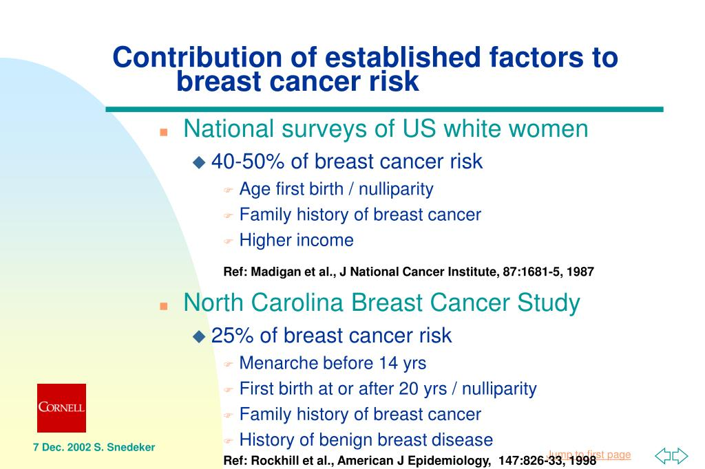 Contribution of established factors to 	breast cancer risk